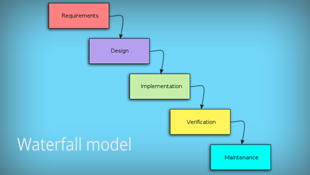Software development life cycle models testnbug for Waterfall phases